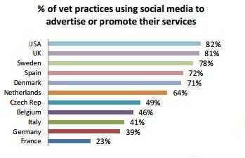 Vet Practice Social Media